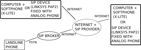 Free Long Distance Calling Using SIP (with Linksys PAP2 or any